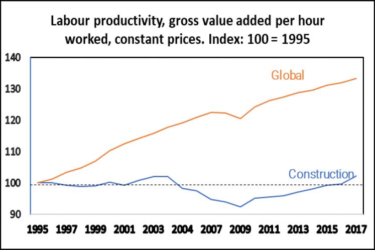 produtividade construcao civil mundial