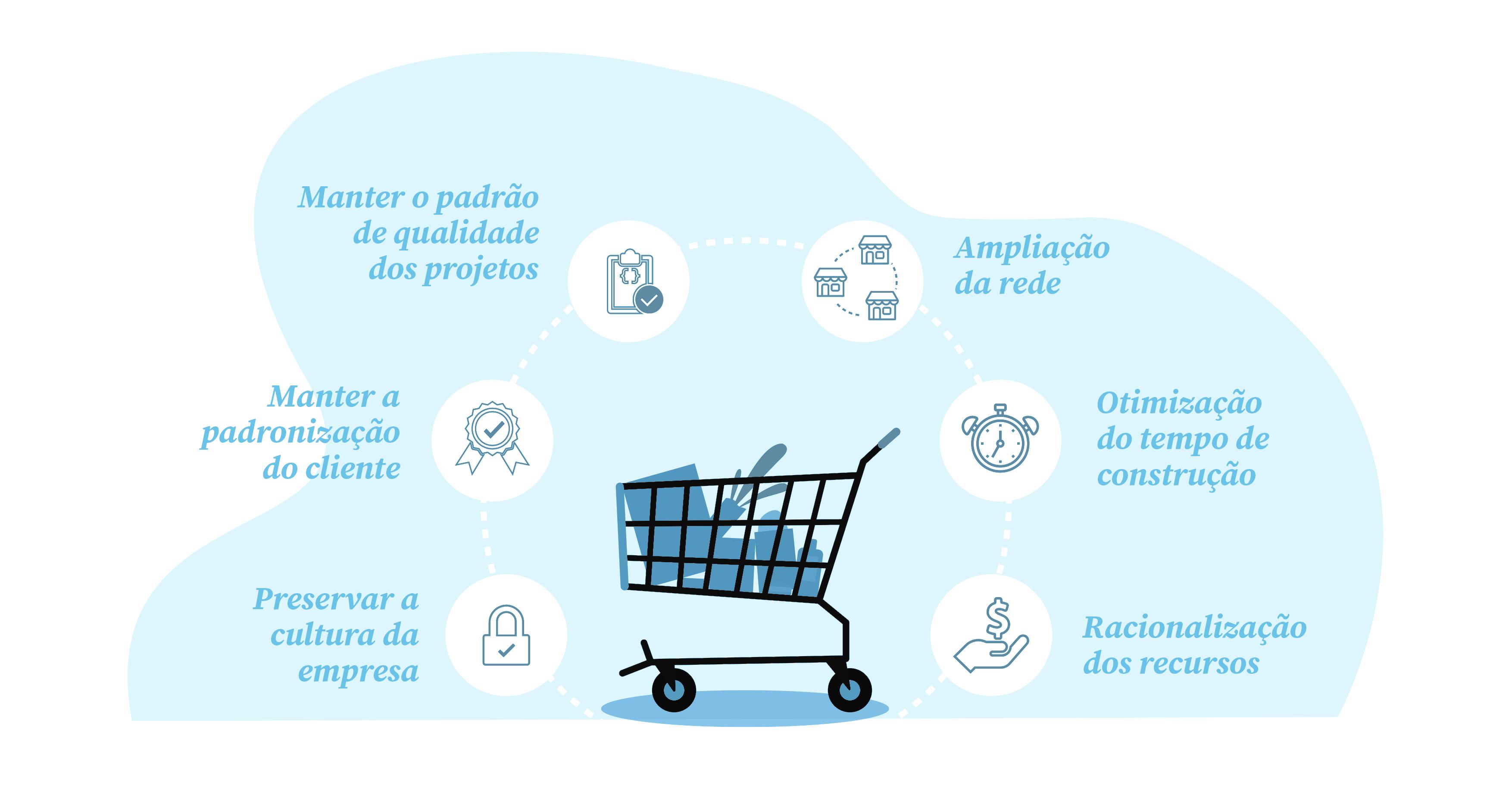 arquitetura para supermercado e rollout