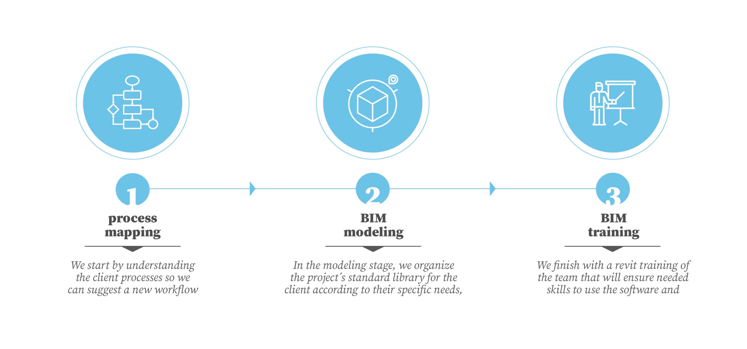 Process mapping, Bim modeling and BIM training